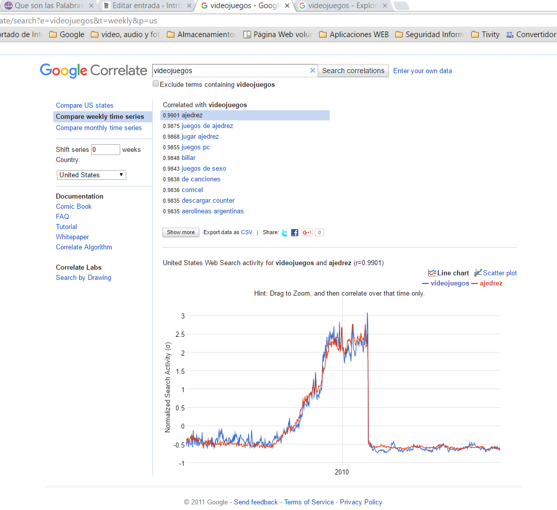 como posicionar blog google correlate